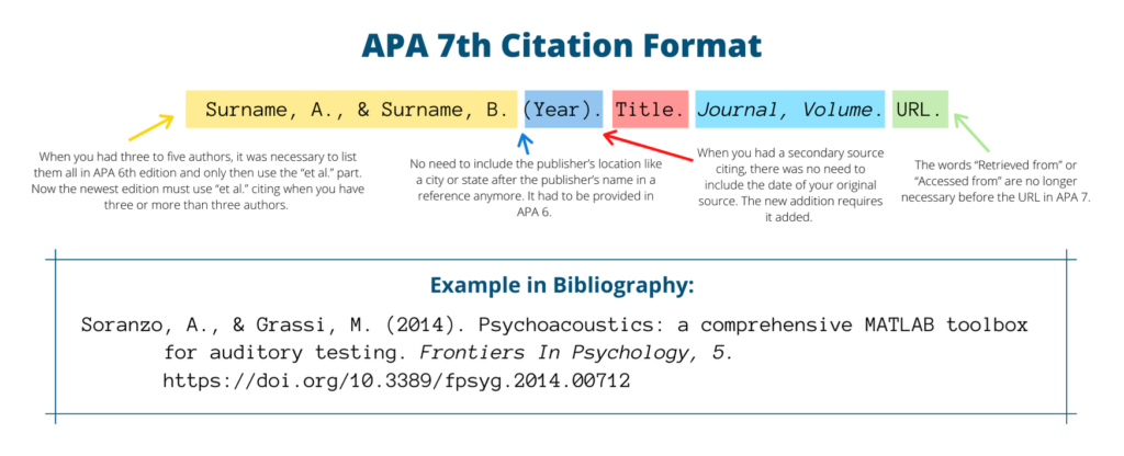 APA 7th citation example