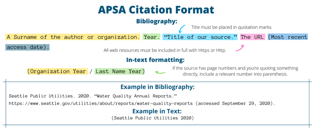 APSA citations examples by EduBirdie