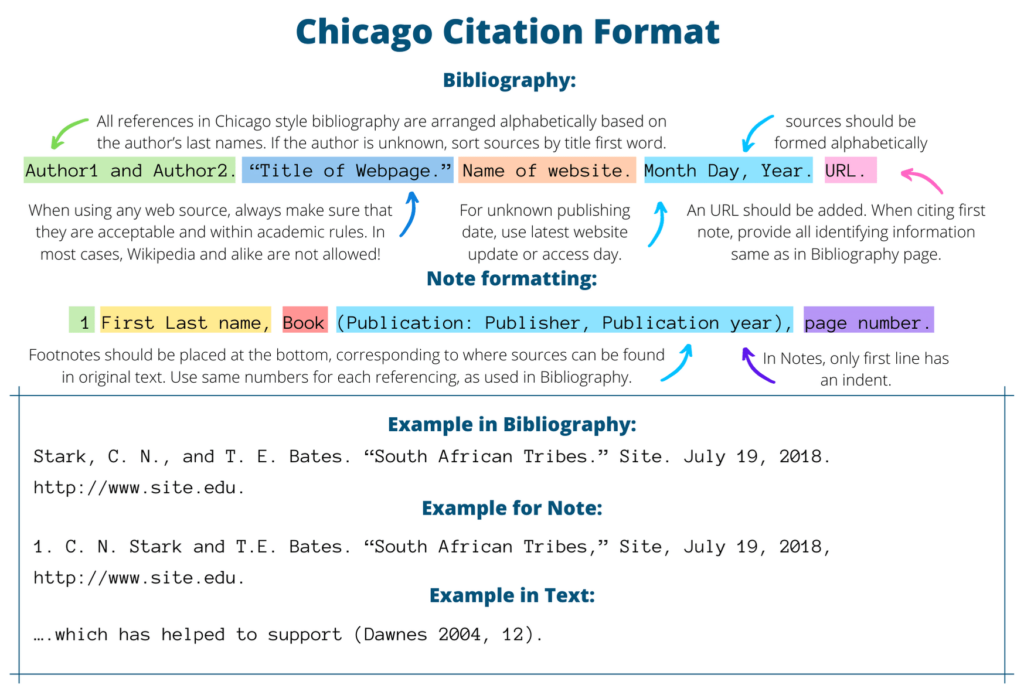 Chicago Citation Format example