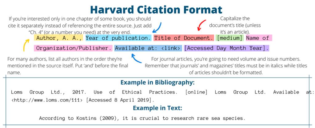 Harvard citation format example