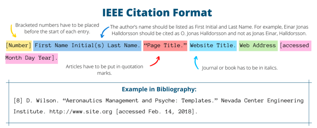 IEEE referencing format example