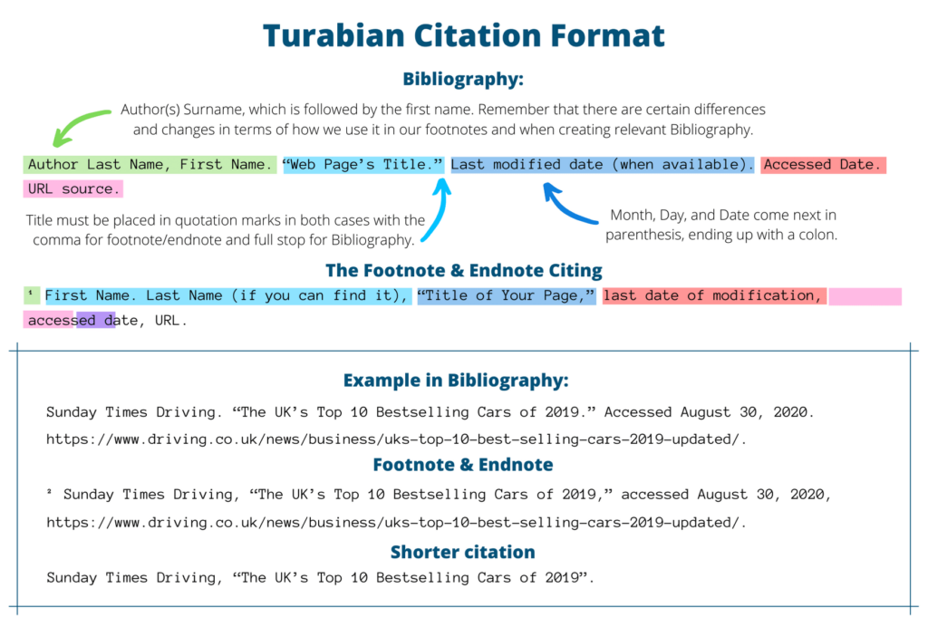Turabian citation format example
